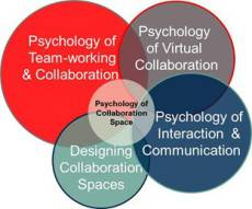 New online survey will explore the psychology of collaboration spaces