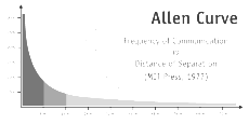 The inverse relationship between distance and interaction