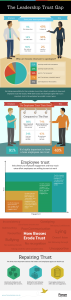 Infographic trust