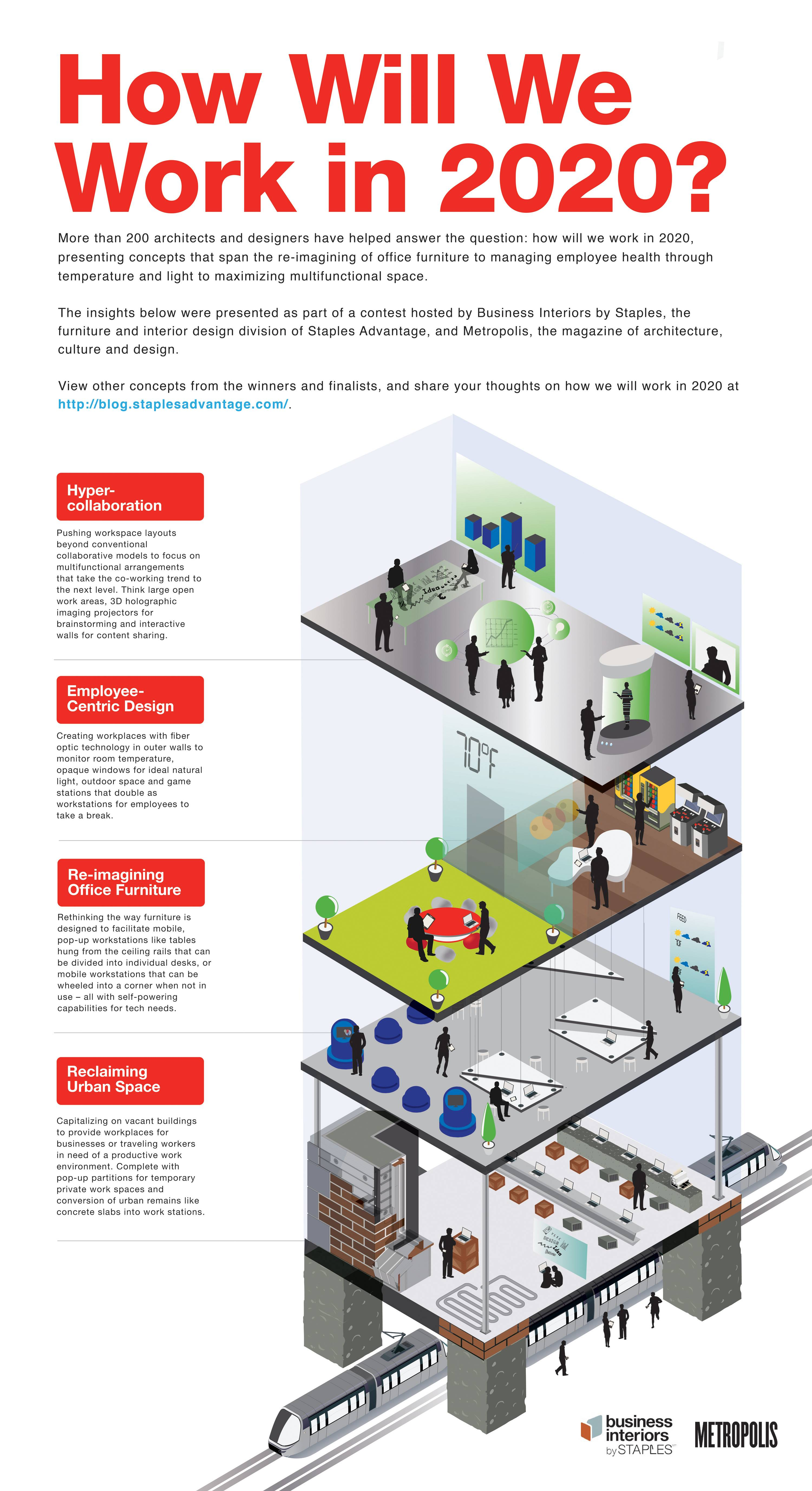 Office Workplace Design Trends: Winners Of Competition To Uncover 'Workplace Of The Future