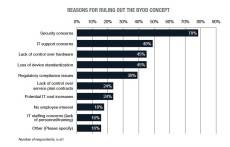 reasons-for-ruling-out-byod