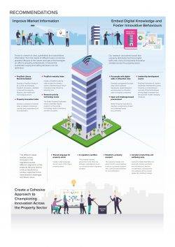commercial property sector
