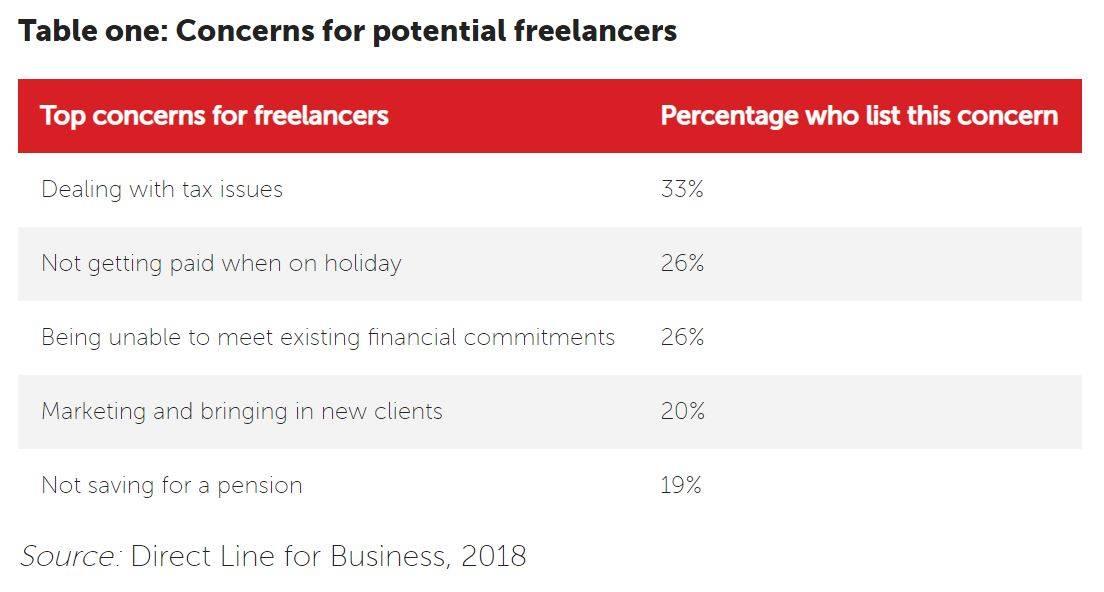 freelancers table